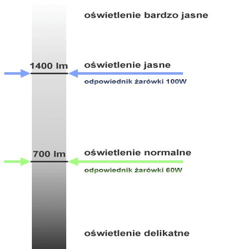 skala jasności oświetlenia